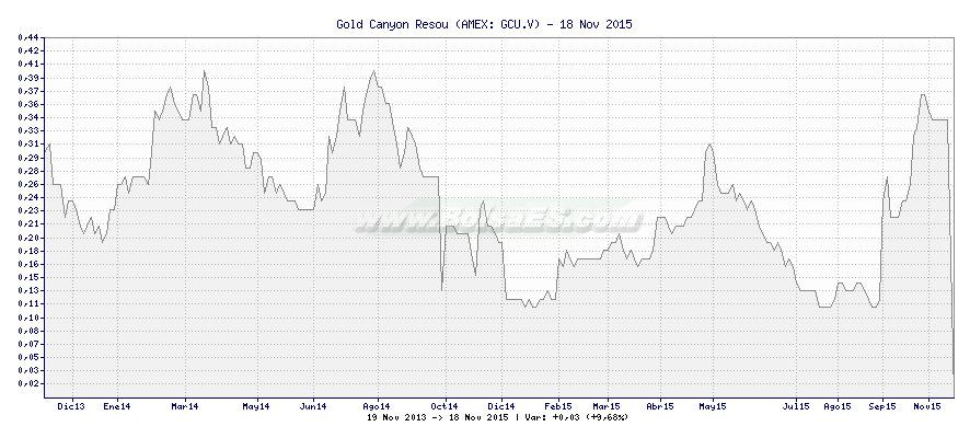 Gráfico de Gold Canyon Resou -  [Ticker: GCU.V]
