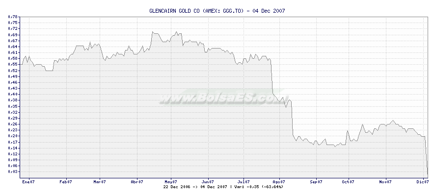 Gráfico de GLENCAIRN GOLD CO -  [Ticker: GGG.TO]