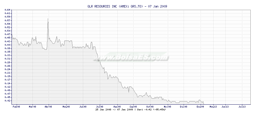 Gráfico de GLR RESOURCES INC -  [Ticker: GRS.TO]