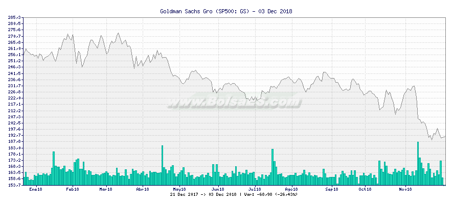 Gráfico de Goldman Sachs Gro -  [Ticker: GS]