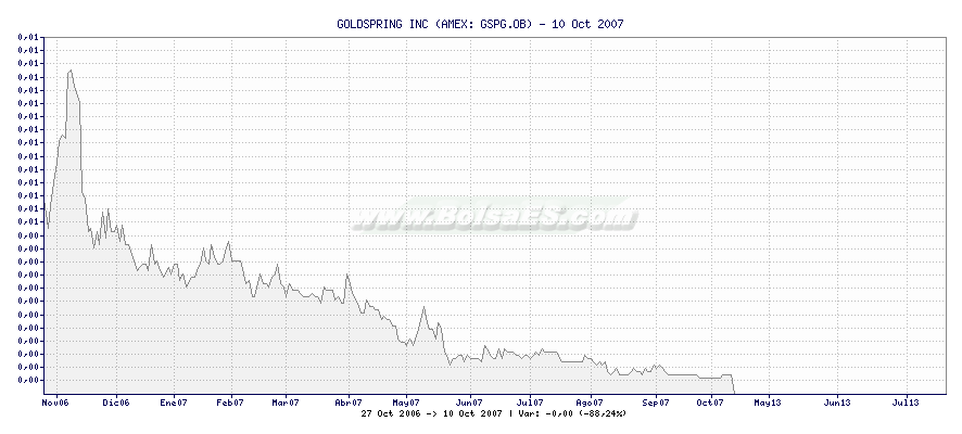 Gráfico de GOLDSPRING INC -  [Ticker: GSPG.OB]