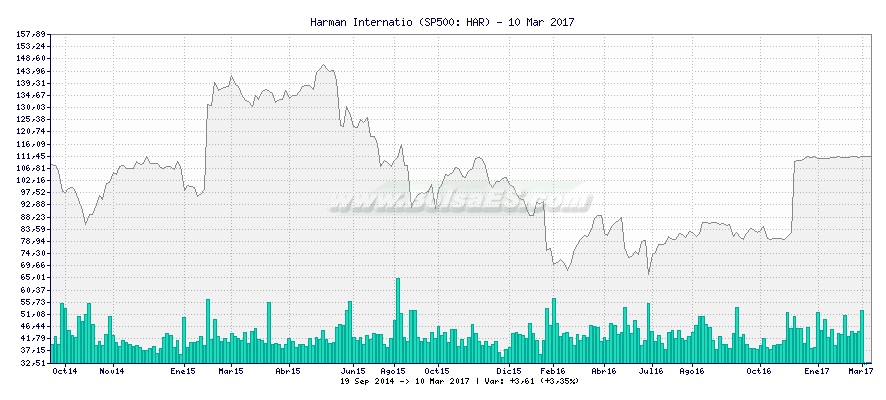 Gráfico de Harman Internatio -  [Ticker: HAR]