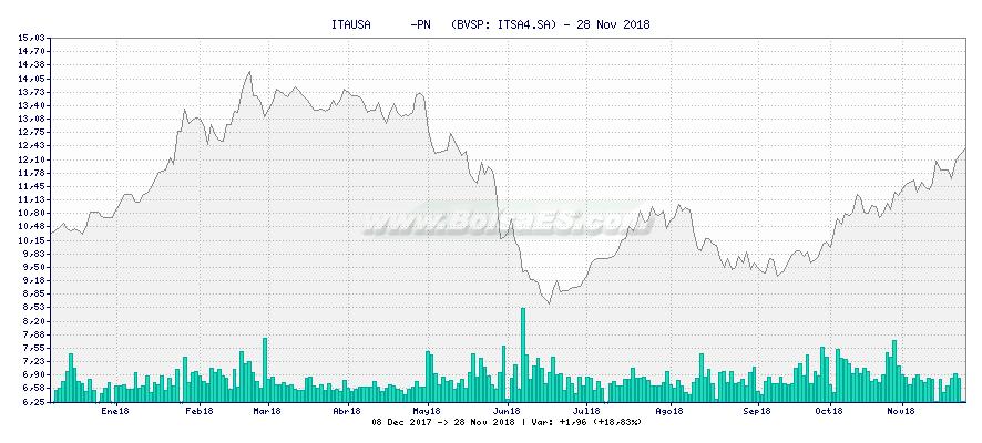 Gráfico de ITAUSA      -PN   -  [Ticker: ITSA4.SA]