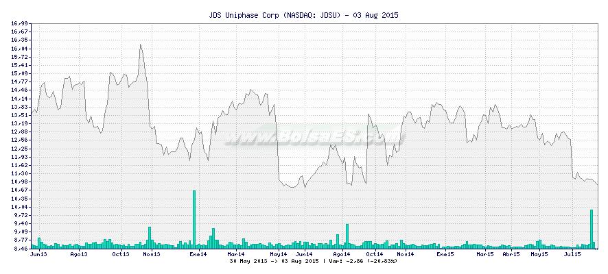 Gráfico de JDS Uniphase Corp -  [Ticker: JDSU]