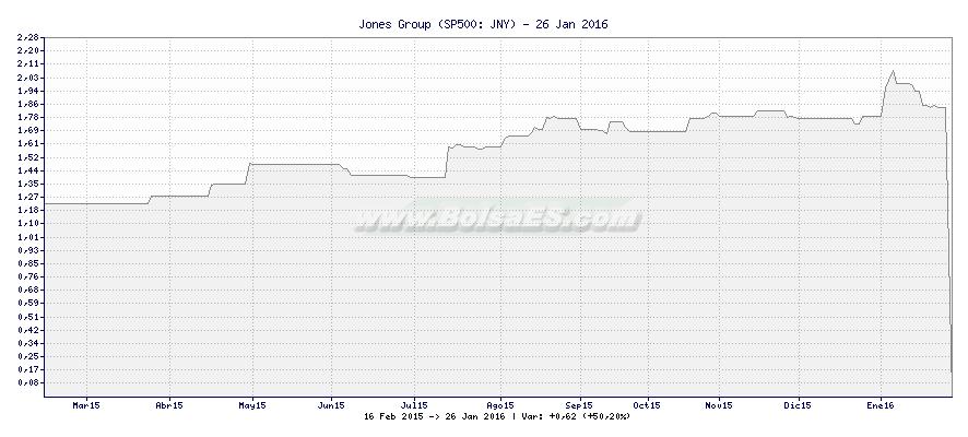 Gráfico de Jones Group -  [Ticker: JNY]