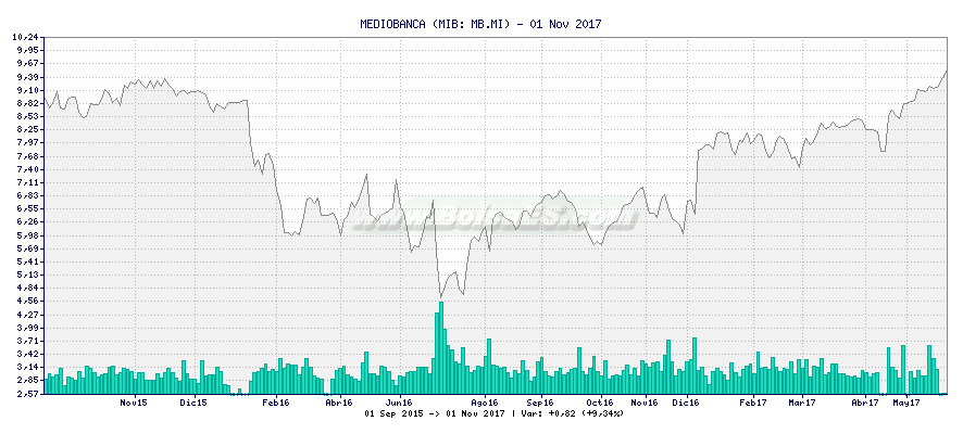Gráfico de MEDIOBANCA -  [Ticker: MB.MI]