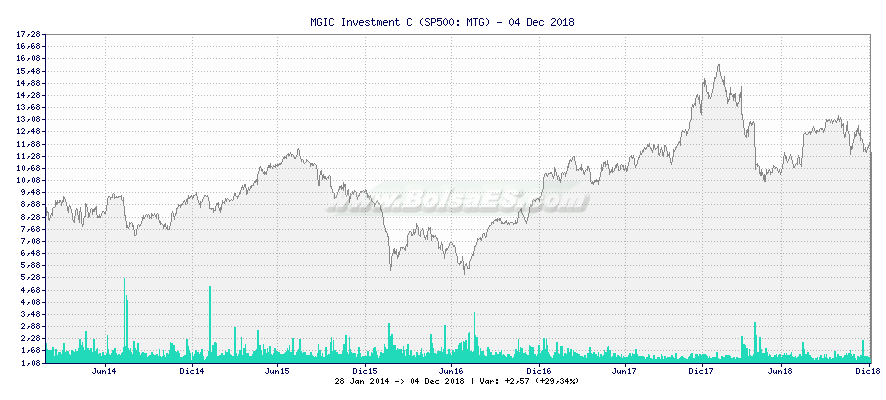 Gráfico de MGIC Investment C -  [Ticker: MTG]