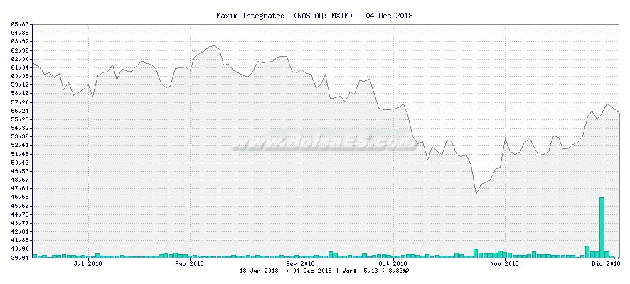 Gráfico de Maxim Integrated  -  [Ticker: MXIM]