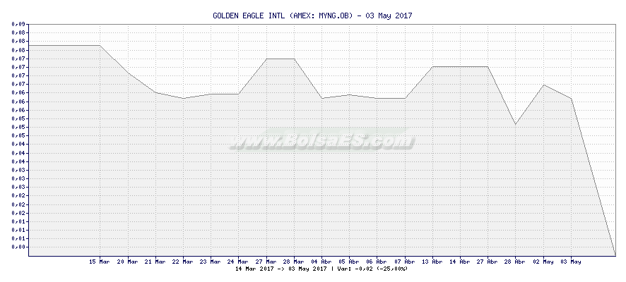 Gráfico de GOLDEN EAGLE INTL -  [Ticker: MYNG.OB]