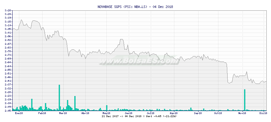 Gráfico de NOVABASE SGPS -  [Ticker: NBA.LS]