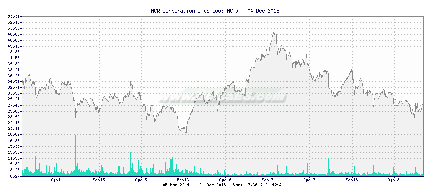 Gráfico de NCR Corporation C -  [Ticker: NCR]
