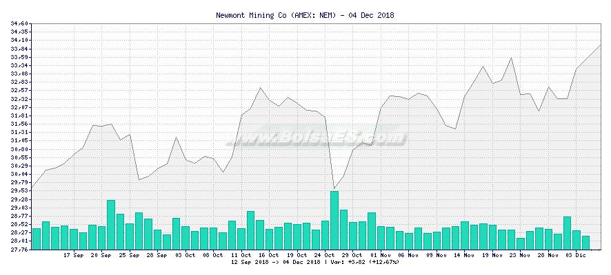 Gráfico de Newmont Mining Co -  [Ticker: NEM]
