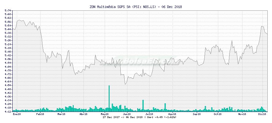 Gráfico de ZON Multimédia SGPS SA -  [Ticker: NOS.LS]