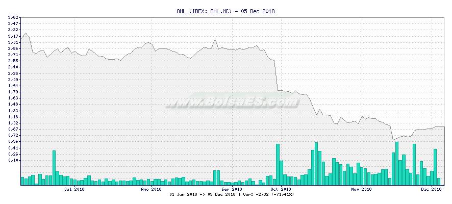 Gráfico de OHL -  [Ticker: OHL.MC]