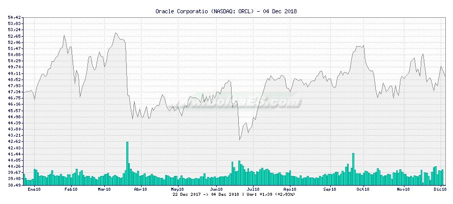 Gráfico de Oracle Corporatio -  [Ticker: ORCL]