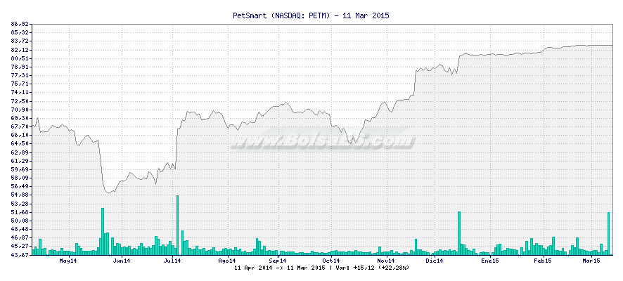 Gráfico de PetSmart -  [Ticker: PETM]
