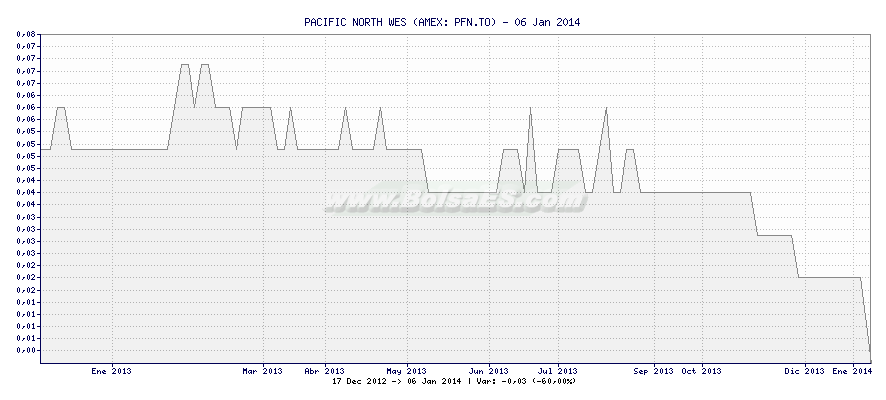 Gráfico de PACIFIC NORTH WES -  [Ticker: PFN.TO]