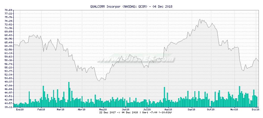 Gráfico de QUALCOMM Incorpor -  [Ticker: QCOM]