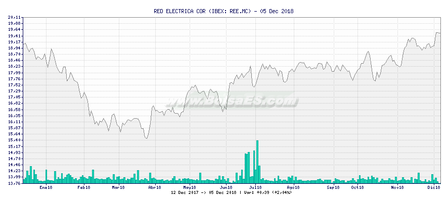 Gráfico de RED ELECTRICA COR -  [Ticker: REE.MC]