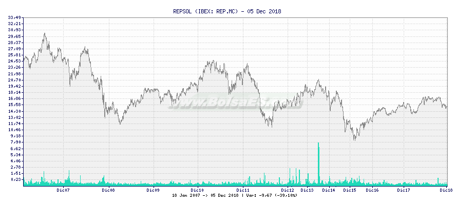 Gráfico de REPSOL -  [Ticker: REP.MC]