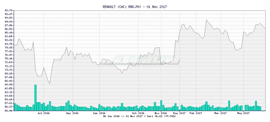 Gráfico de RENAULT -  [Ticker: RNO.PA]