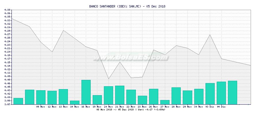 Gráfico de BANCO SANTANDER -  [Ticker: SAN.MC]