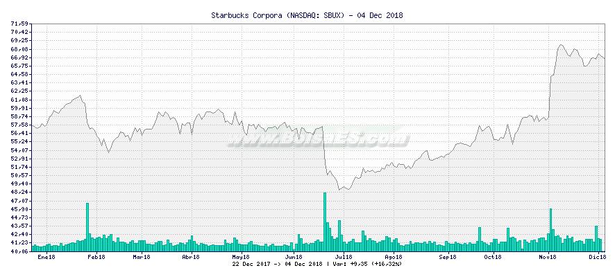 Gráfico de Starbucks Corpora -  [Ticker: SBUX]