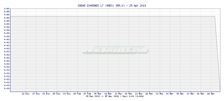 Gráfico de SHEAR DIAMONDS LT -  [Ticker: SRM.V]