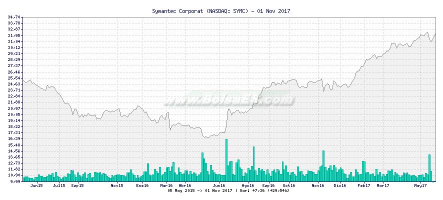 Gráfico de Symantec Corporat -  [Ticker: SYMC]