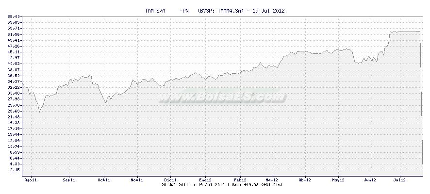 Gráfico de TAM S/A     -PN   -  [Ticker: TAMM4.SA]