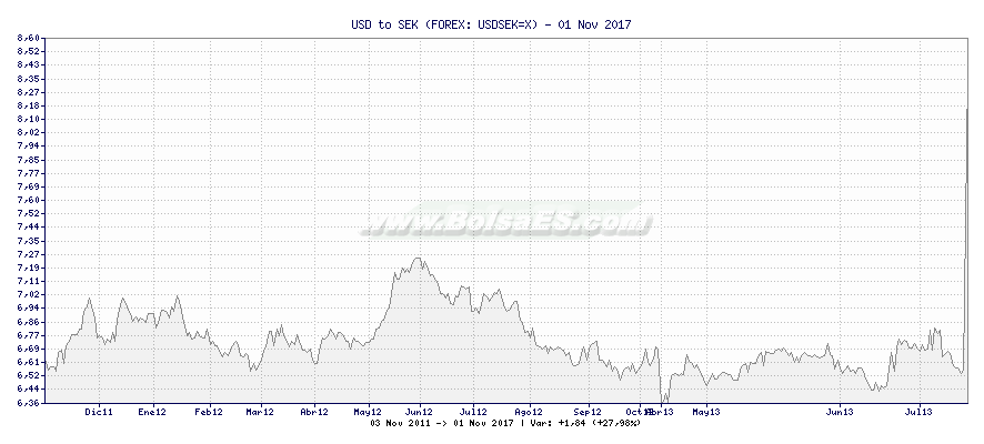 Gráfico de USD to SEK -  [Ticker: USDSEK=X]