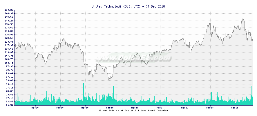 Gráfico de United Technologi -  [Ticker: UTX]