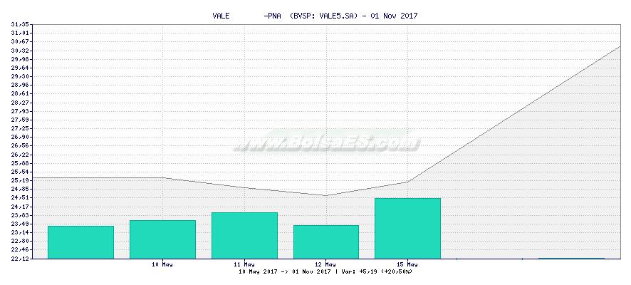 Gráfico de VALE        -PNA  -  [Ticker: VALE5.SA]