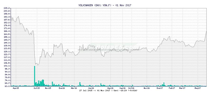 Gráfico de VOLKSWAGEN -  [Ticker: VOW.F]