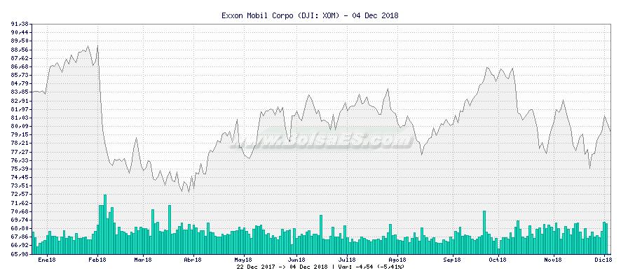 Gráfico de Exxon Mobil Corpo -  [Ticker: XOM]